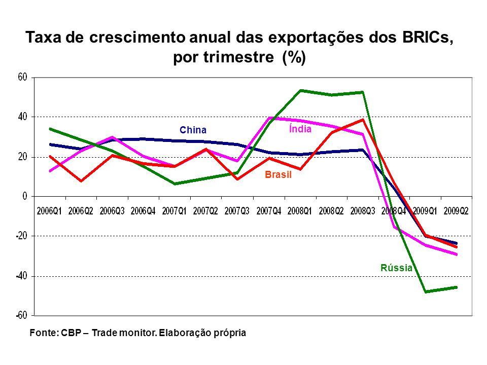 China Índia Brasil Rússia Taxa de crescimento anual das exportações dos BRICs, por trimestre (%) Fonte: CBP – Trade monitor. Elaboração própria