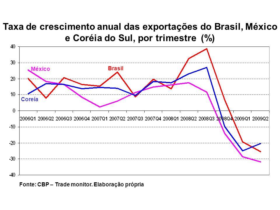 Brasil México Coreía Taxa de crescimento anual das exportações do Brasil, México e Coréia do Sul, por trimestre (%) Fonte: CBP – Trade monitor. Elabor