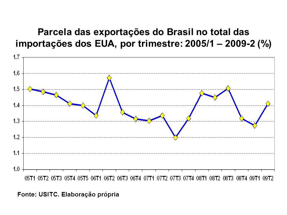 Fonte: USITC. Elaboração própria Parcela das exportações do Brasil no total das importações dos EUA, por trimestre: 2005/1 – 2009-2 (%)