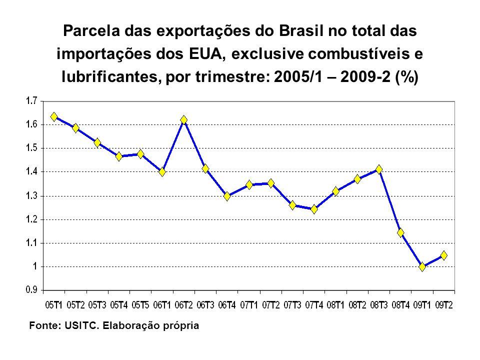 Fonte: USITC. Elaboração própria Parcela das exportações do Brasil no total das importações dos EUA, exclusive combustíveis e lubrificantes, por trime