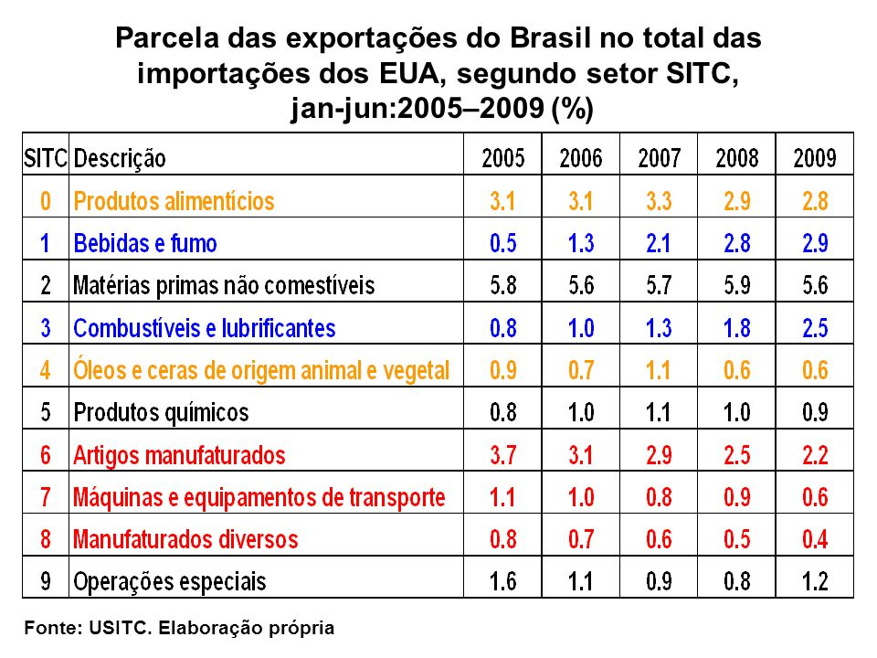 Parcela das exportações do Brasil no total das importações dos EUA, segundo setor SITC, jan-jun:2005–2009 (%) Fonte: USITC. Elaboração própria
