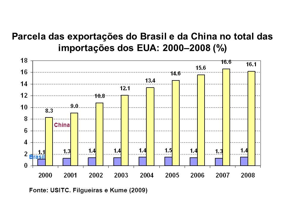Fonte: USITC. Filgueiras e Kume (2009) Parcela das exportações do Brasil e da China no total das importações dos EUA: 2000–2008 (%) China Brasil