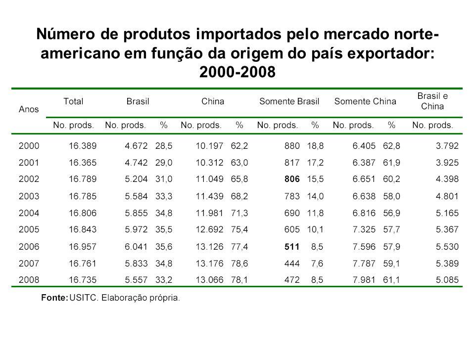 Número de produtos importados pelo mercado norte- americano em função da origem do país exportador: 2000-2008