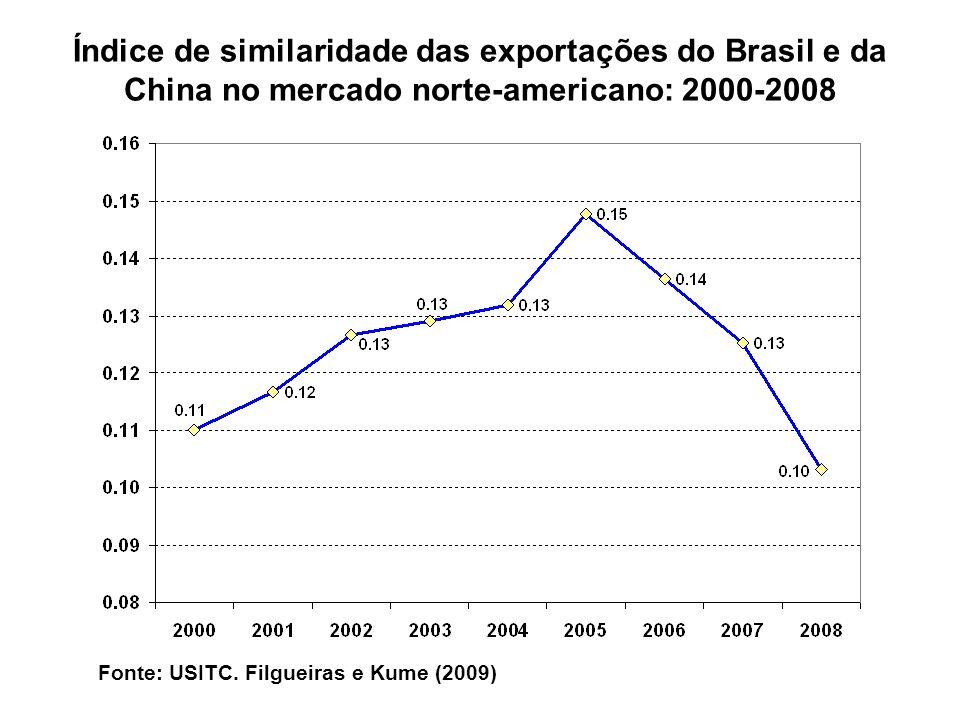 Índice de similaridade das exportações do Brasil e da China no mercado norte-americano: 2000-2008 Fonte: USITC. Filgueiras e Kume (2009)