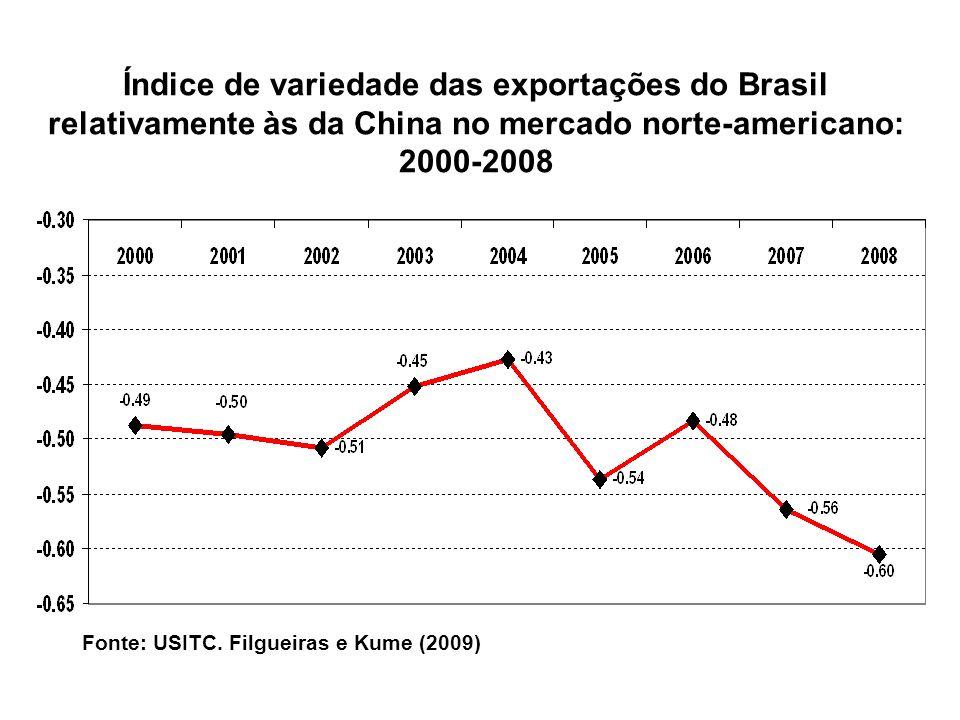 Fonte: USITC. Filgueiras e Kume (2009) Índice de variedade das exportações do Brasil relativamente às da China no mercado norte-americano: 2000-2008