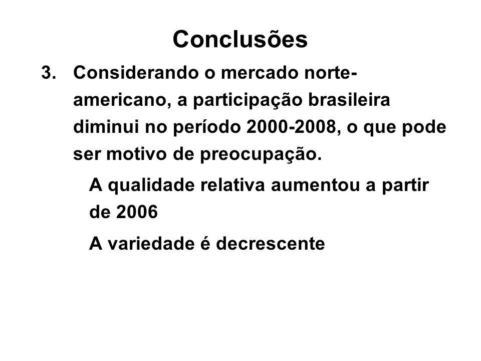 Conclusões 3.Considerando o mercado norte- americano, a participação brasileira diminui no período 2000-2008, o que pode ser motivo de preocupação. A