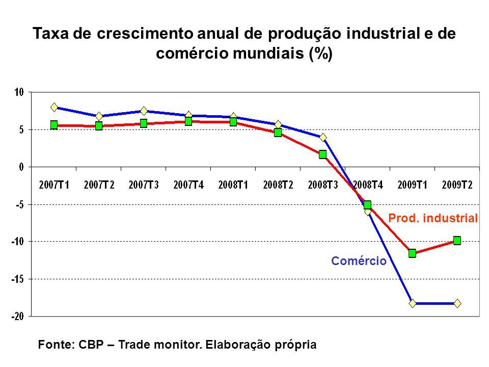 Comércio Prod. industrial Taxa de crescimento anual de produção industrial e de comércio mundiais (%) Fonte: CBP – Trade monitor. Elaboração própria