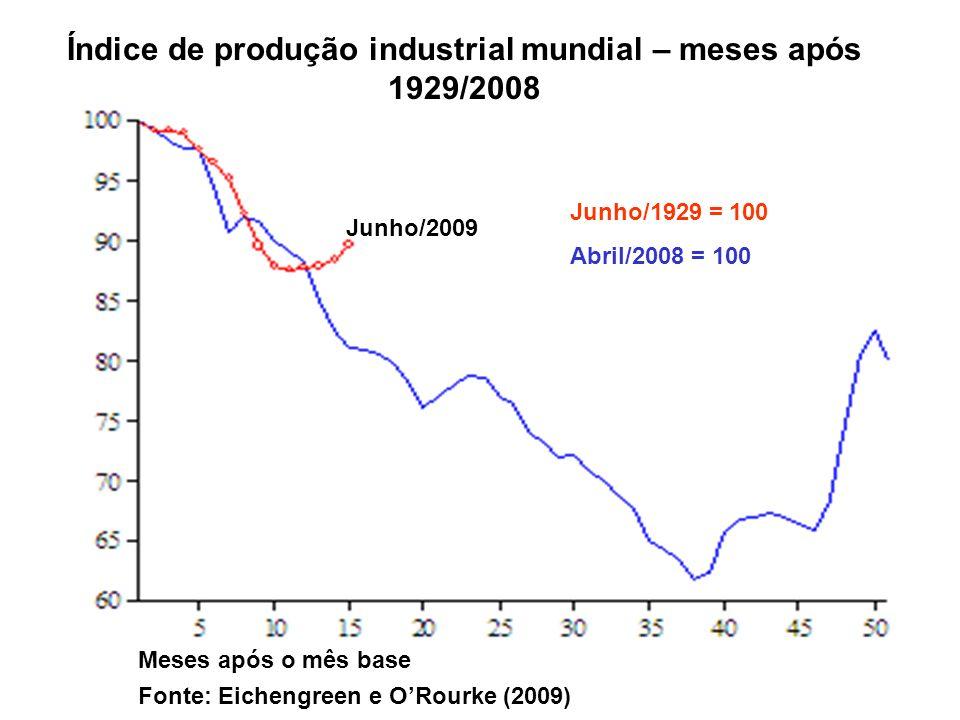 Índice de produção industrial mundial – meses após 1929/2008 Junho/1929 = 100 Abril/2008 = 100 Junho/2009 Meses após o mês base Fonte: Eichengreen e O