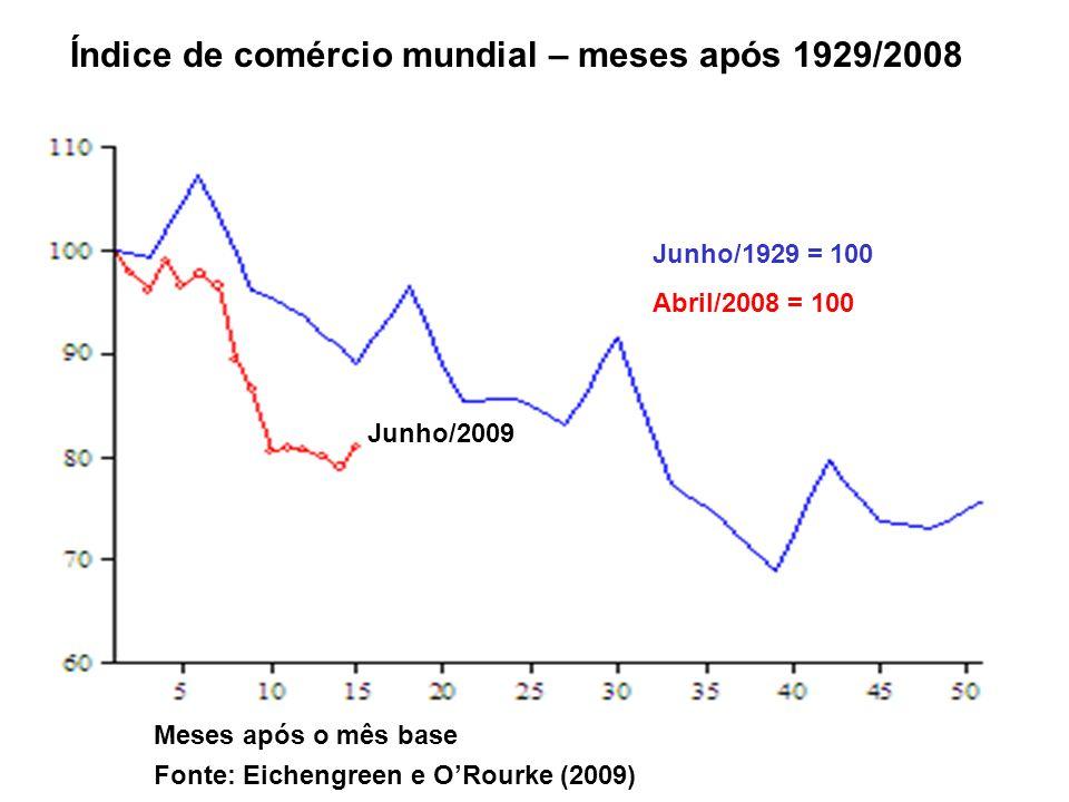 Índice de comércio mundial – meses após 1929/2008 June/1929 = 100 Abril/2008 = 100 June/2009 Meses após o mês base Fonte: Eichengreen e ORourke (2009)
