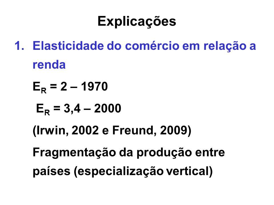 Explicações 1.Elasticidade do comércio em relação a renda E R = 2 – 1970 E R = 3,4 – 2000 (Irwin, 2002 e Freund, 2009) Fragmentação da produção entre
