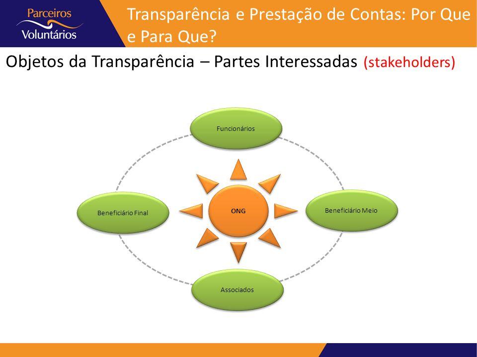 Objetos da Transparência – Partes Interessadas (stakeholders) ONG Funcionários Beneficiário Meio Beneficiário Final Associados Transparência e Prestaç