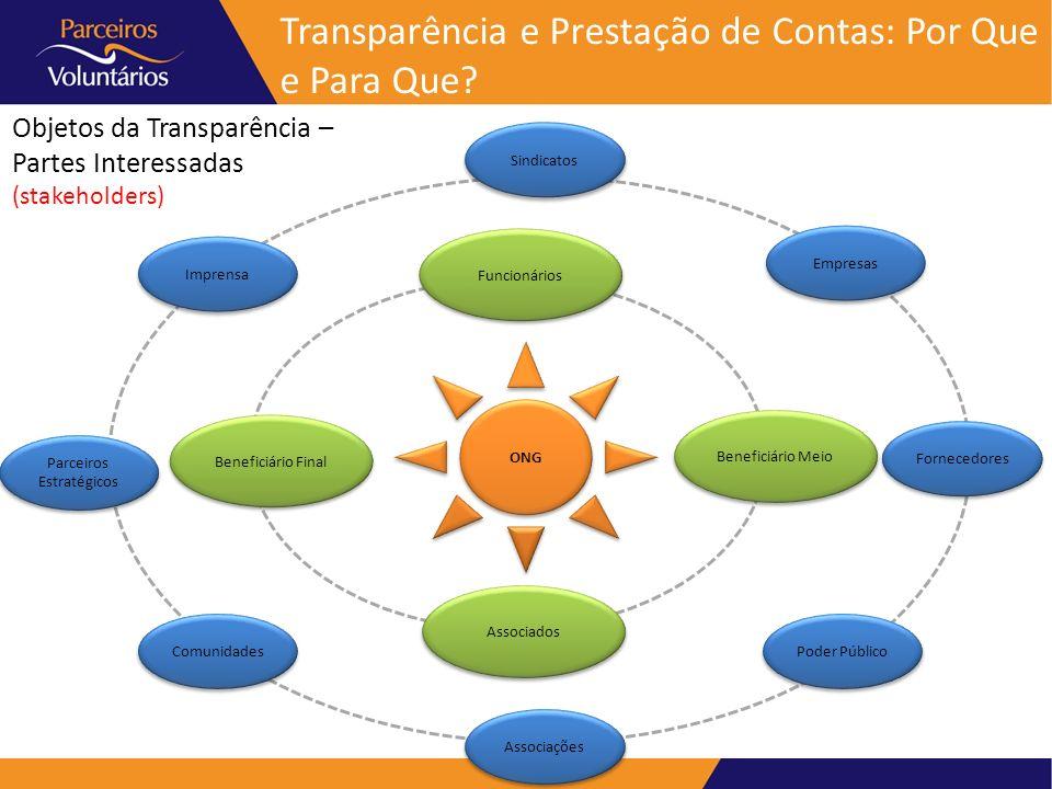 Objetos da Transparência – Partes Interessadas (stakeholders) ONG Funcionários Beneficiário Meio Beneficiário Final Associados Sindicatos Fornecedores