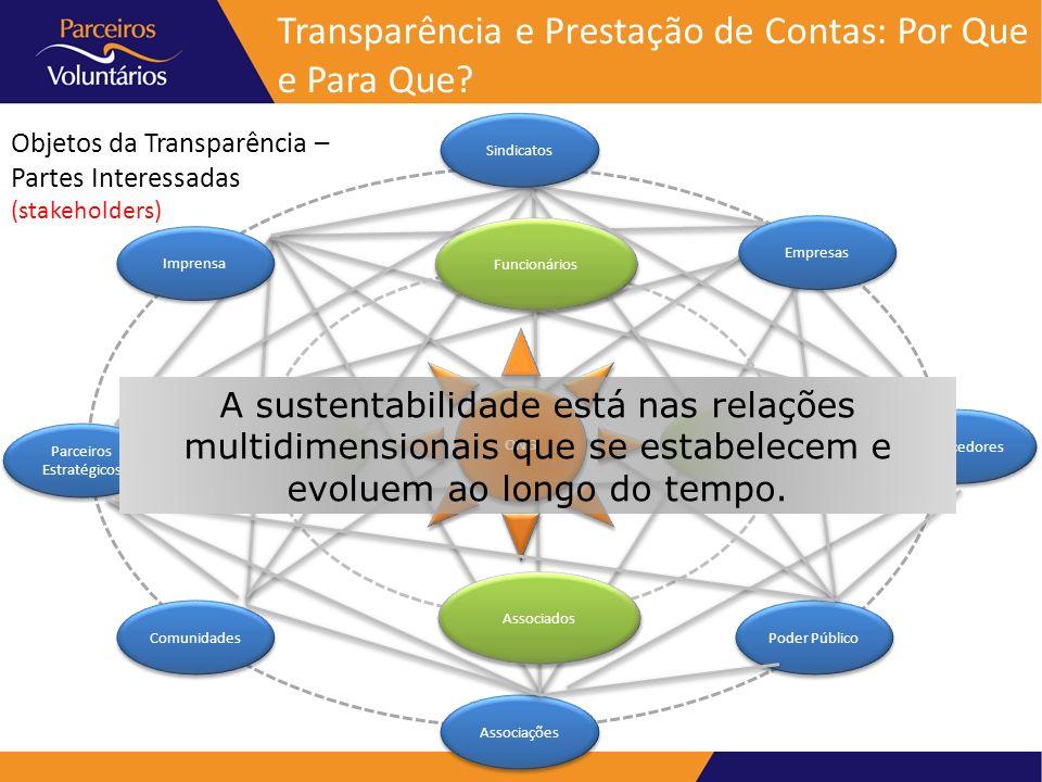 Transparência e Prestação de Contas: Por Que e Para Que? Objetos da Transparência – Partes Interessadas (stakeholders) ONG Funcionários Beneficiário M