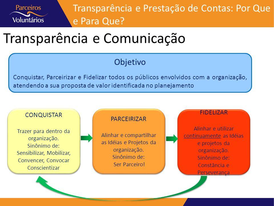 Transparência e Comunicação Transparência e Prestação de Contas: Por Que e Para Que? CONQUISTAR Trazer para dentro da organização. Sinônimo de: Sensib