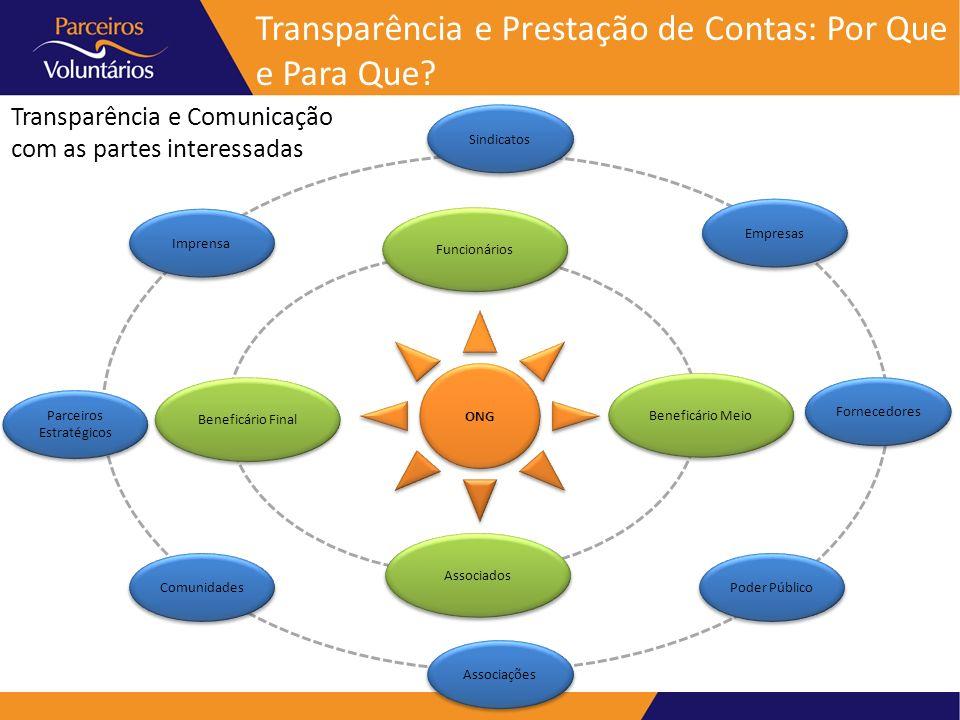 Transparência e Comunicação com as partes interessadas Transparência e Prestação de Contas: Por Que e Para Que? ONG Funcionários Beneficário Meio Bene