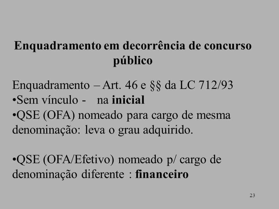 23 Enquadramento em decorrência de concurso público Enquadramento – Art. 46 e §§ da LC 712/93 Sem vínculo - na inicial QSE (OFA) nomeado para cargo de
