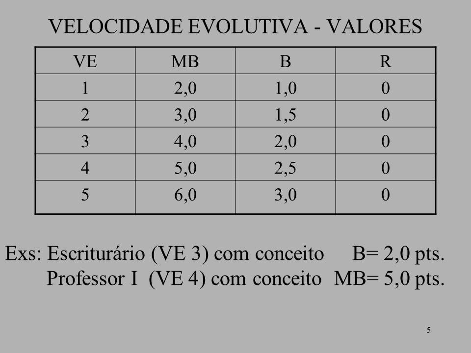 5 VELOCIDADE EVOLUTIVA - VALORES VEMBBR 12,01,00 23,01,50 34,02,00 45,02,50 56,03,00 Exs: Escriturário (VE 3) com conceito B= 2,0 pts. Professor I (VE