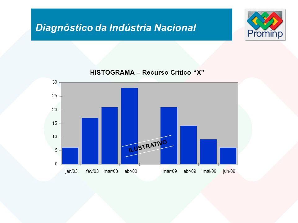 HISTOGRAMA – Recurso Crítico X 0 5 10 15 20 25 30 jan/03 fev/03mar/03abr/03mar/09abr/09mai/09jun/09 ILUSTRATIVO Diagnóstico da Indústria Nacional