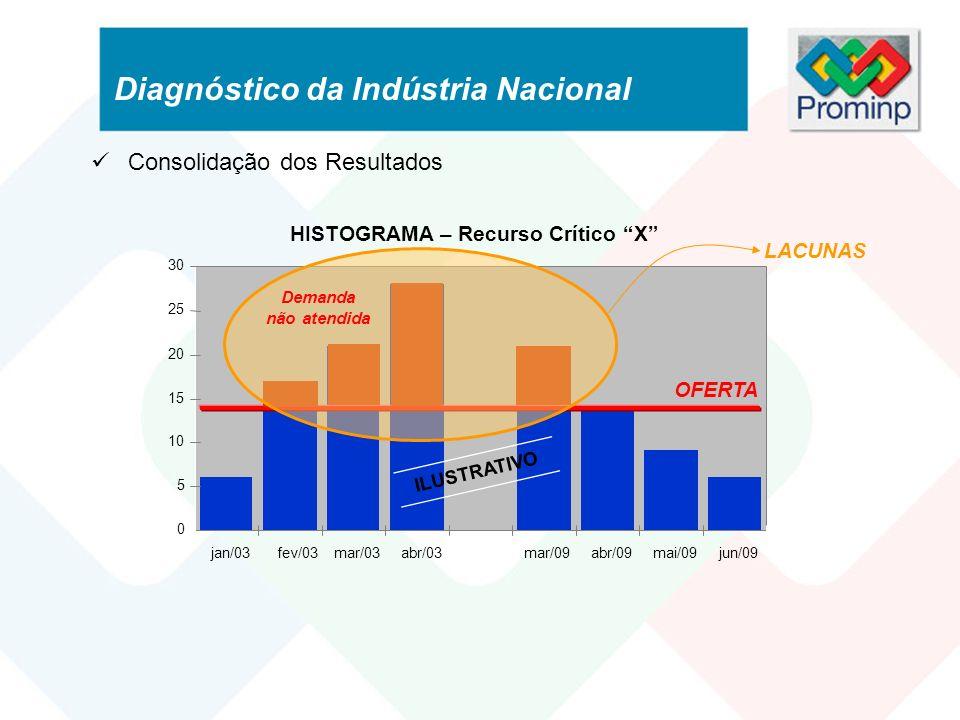 HISTOGRAMA – Recurso Crítico X 0 5 10 15 20 25 30 jan/03 fev/03mar/03abr/03mar/09abr/09mai/09jun/09 ILUSTRATIVO OFERTA Consolidação dos Resultados LAC
