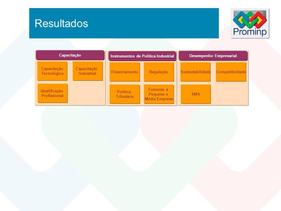 SustentabilidadeCompetitividade SMS Desempenho Empresarial Política Tributária FinanciamentoRegulação Fomento à Pequena e Média Empresa Instrumentos d