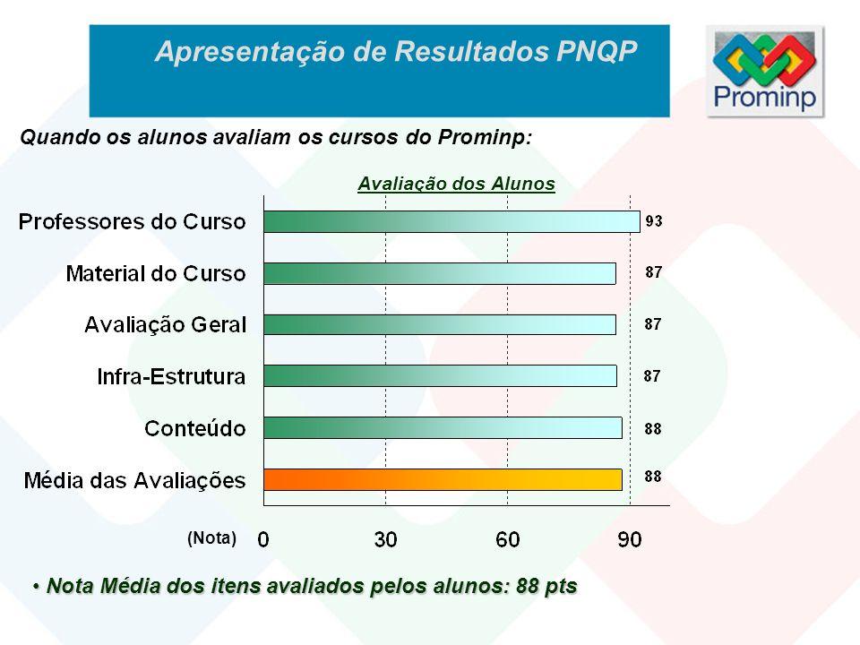 Apresentação de Resultados PNQP Avaliação dos Alunos (Nota) Nota Média dos itens avaliados pelos alunos: 88 pts Nota Média dos itens avaliados pelos a