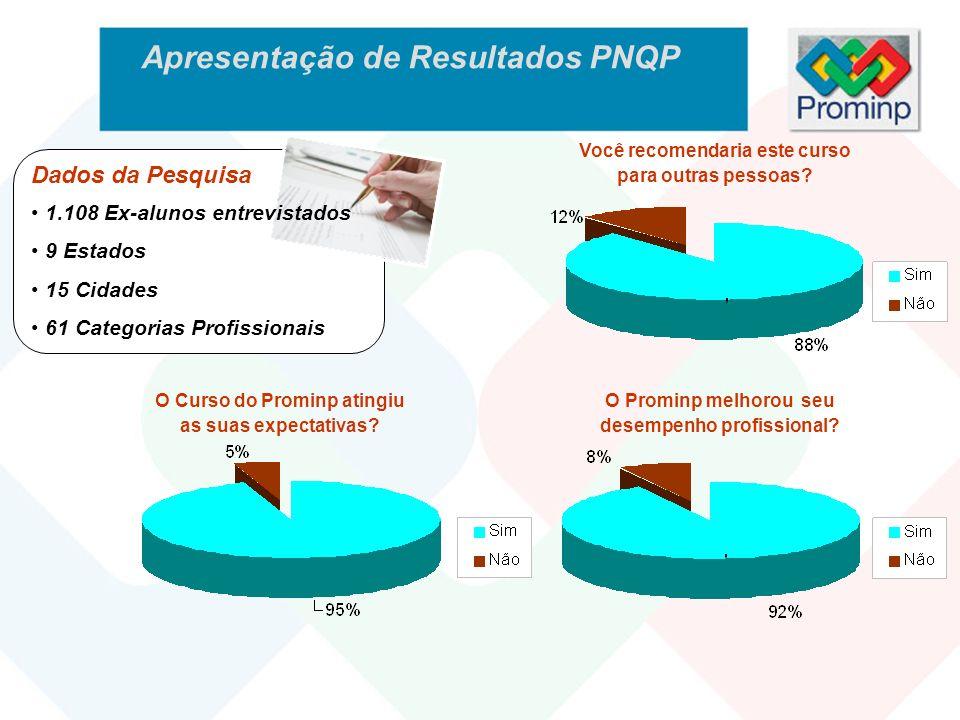 Apresentação de Resultados PNQP Você recomendaria este curso para outras pessoas? O Prominp melhorou seu desempenho profissional? O Curso do Prominp a