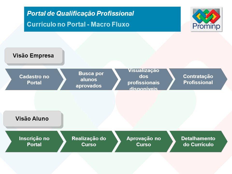 Portal de Qualificação Profissional Currículo no Portal - Macro Fluxo Cadastro no Portal Busca por alunos aprovados Visualização dos profissionais dis