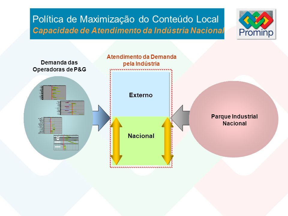 Externo Competitividade da Indústria Nacional Parque Industrial Nacional Infra- estrutura Física Pessoas Tecnologia Fatores Internos Nacional Política de Maximização do Conteúdo Local Capacidade de Atendimento da Indústria Nacional Demanda das Operadoras de P&G Atendimento da Demanda pela Indústria