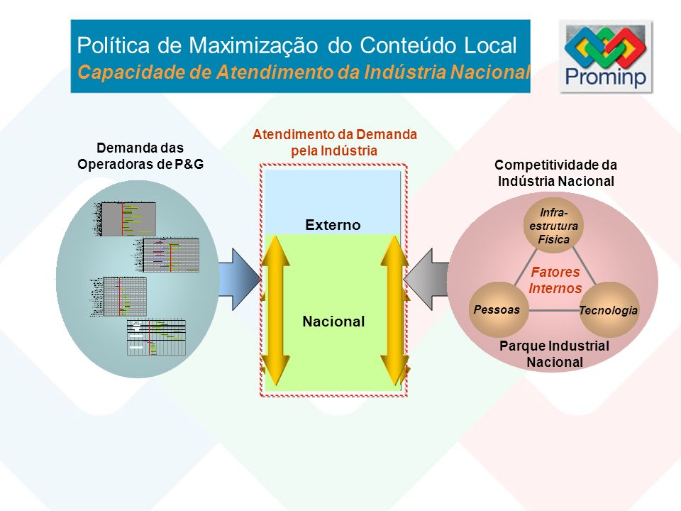 Externo Competitividade da Indústria Nacional Parque Industrial Nacional Infra- estrutura Física Pessoas Tecnologia Fatores Internos Nacional Política