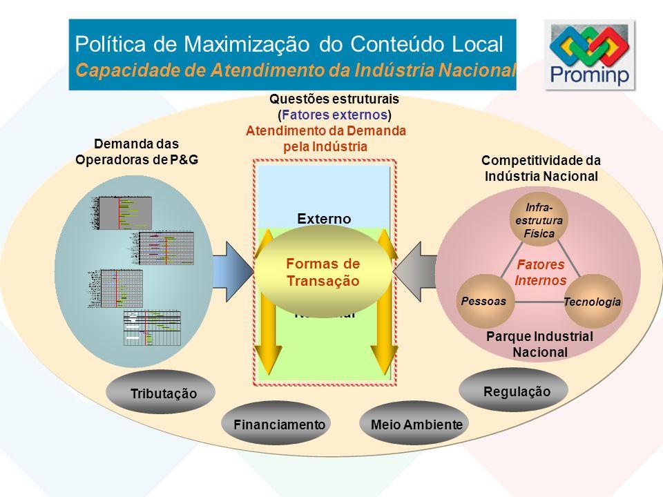 Externo Infra- estrutura Física Pessoas Tecnologia Fatores Internos Nacional Questões estruturais (Fatores externos) Regulação Tributação Financiament
