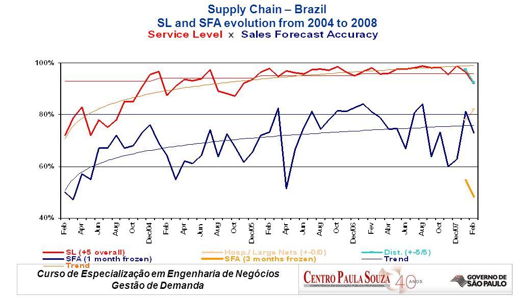 Curso de Especialização em Engenharia de Negócios Gestão de Demanda Supply Chain – Brazil SL and SFA evolution from 2004 to 2008