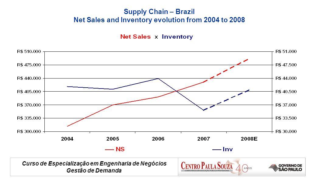 Curso de Especialização em Engenharia de Negócios Gestão de Demanda Supply Chain – Brazil Net Sales and Inventory evolution from 2004 to 2008