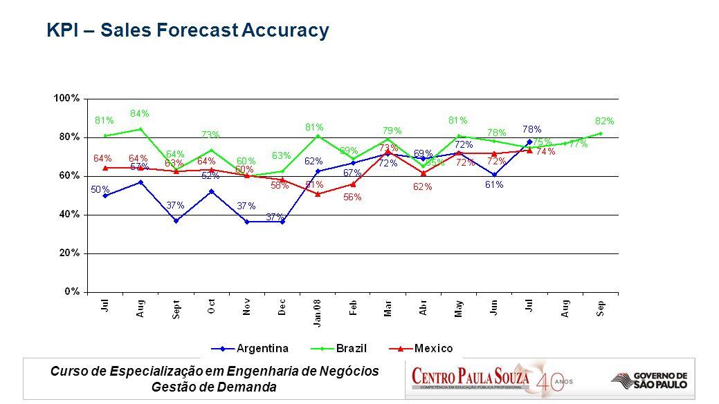 Curso de Especialização em Engenharia de Negócios Gestão de Demanda KPI – Sales Forecast Accuracy