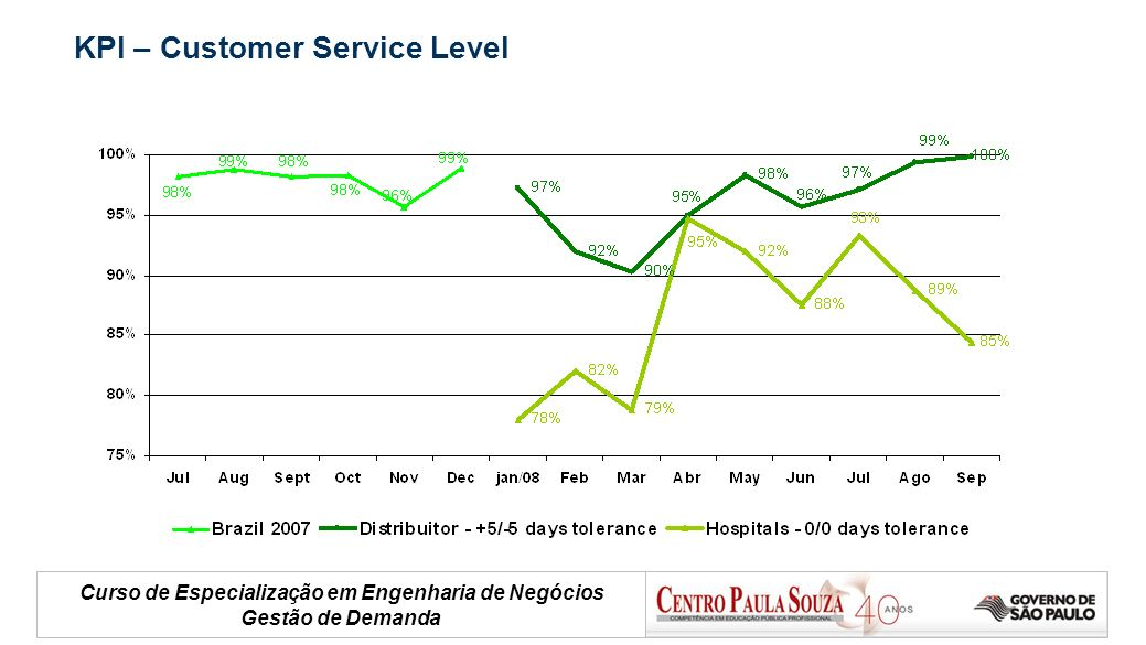 Curso de Especialização em Engenharia de Negócios Gestão de Demanda KPI – Customer Service Level