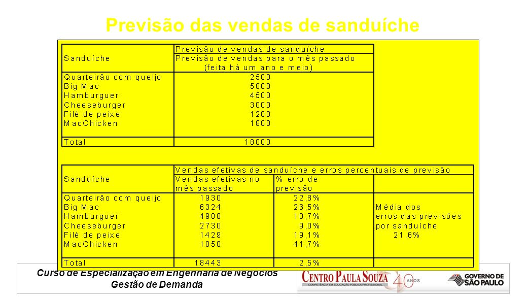 Curso de Especialização em Engenharia de Negócios Gestão de Demanda Previsão das vendas de sanduíche