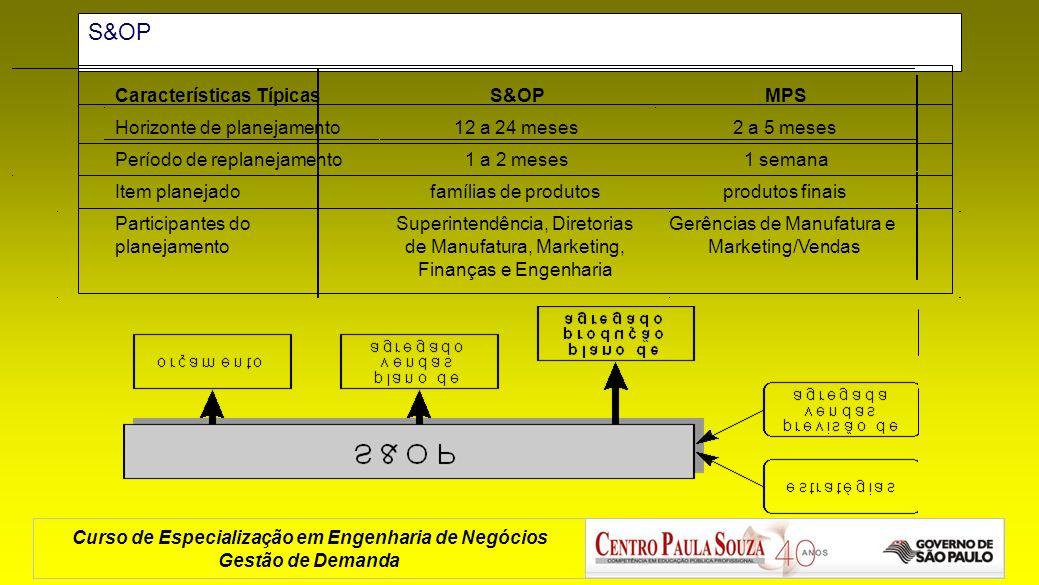 Curso de Especialização em Engenharia de Negócios Gestão de Demanda S&OP Características TípicasS&OPMPS Horizonte de planejamento12 a 24 meses2 a 5 me