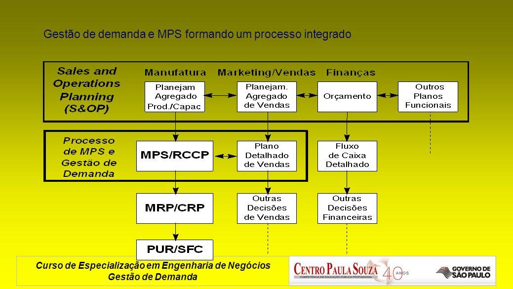 Curso de Especialização em Engenharia de Negócios Gestão de Demanda Gestão de demanda e MPS formando um processo integrado