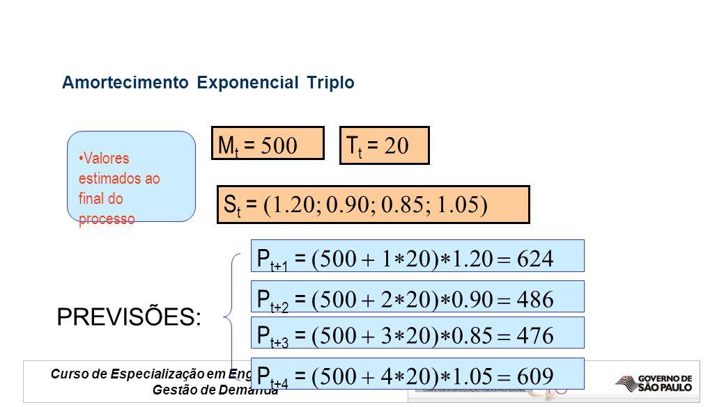 Curso de Especialização em Engenharia de Negócios Gestão de Demanda Amortecimento Exponencial Triplo M t = T t = S t = PREVISÕES: Valores estimados ao