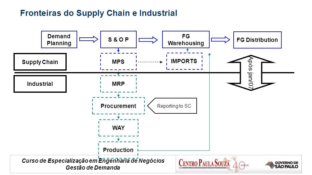 Curso de Especialização em Engenharia de Negócios Gestão de Demanda Demand Planning S & O P FG Warehousing MPS MRP Procurement WAY Production FG Distr