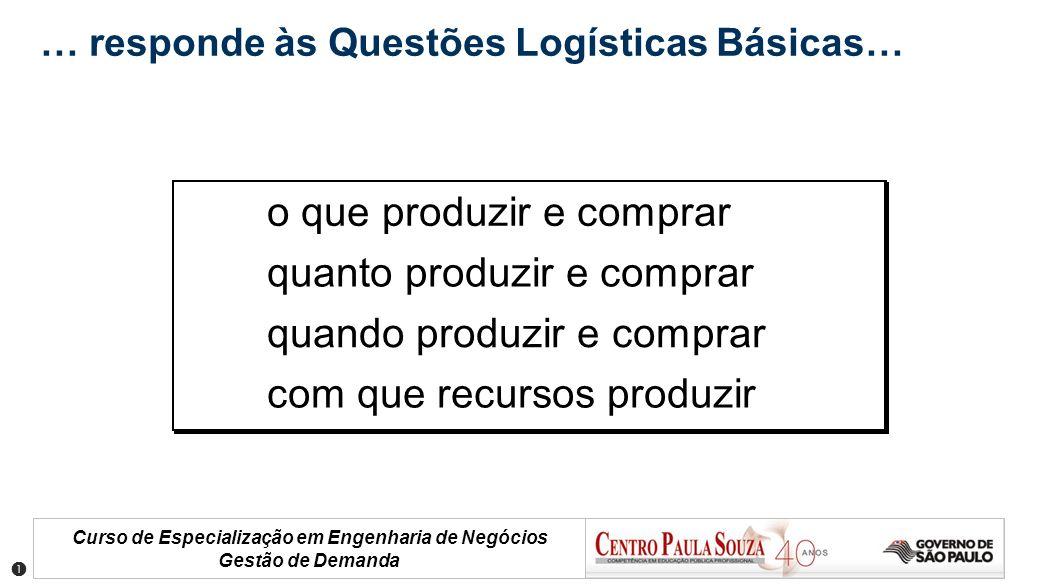 Curso de Especialização em Engenharia de Negócios Gestão de Demanda … responde às Questões Logísticas Básicas… o que produzir e comprar quanto produzi