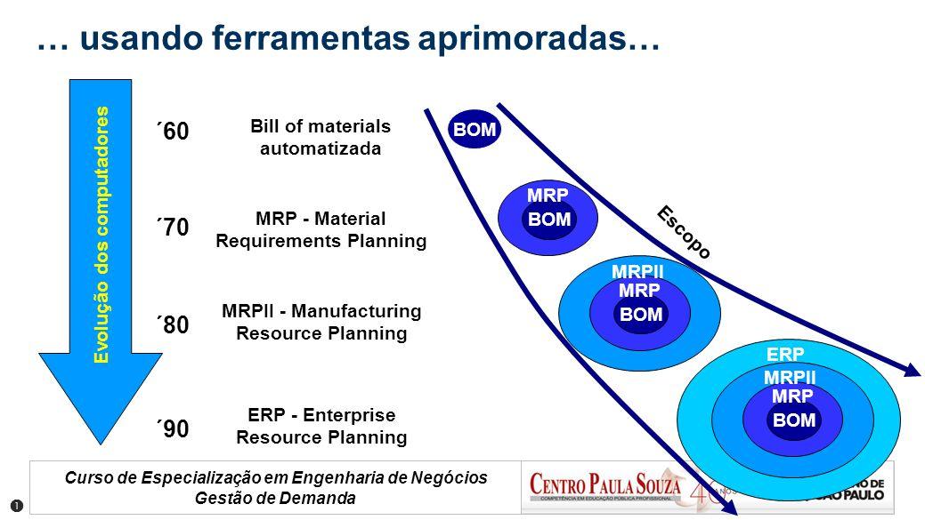 Curso de Especialização em Engenharia de Negócios Gestão de Demanda ´60 ´70 ´90 ´80 Evolução dos computadores Bill of materials automatizada MRP - Mat