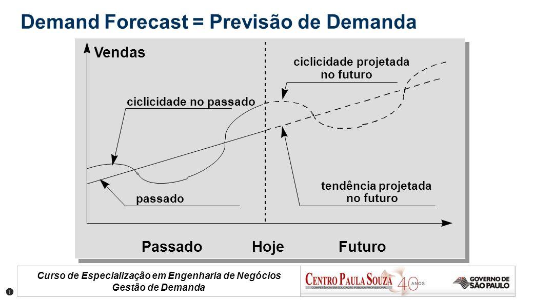Curso de Especialização em Engenharia de Negócios Gestão de Demanda Demand Forecast = Previsão de Demanda HojePassadoFuturo Vendas passado ciclicidade