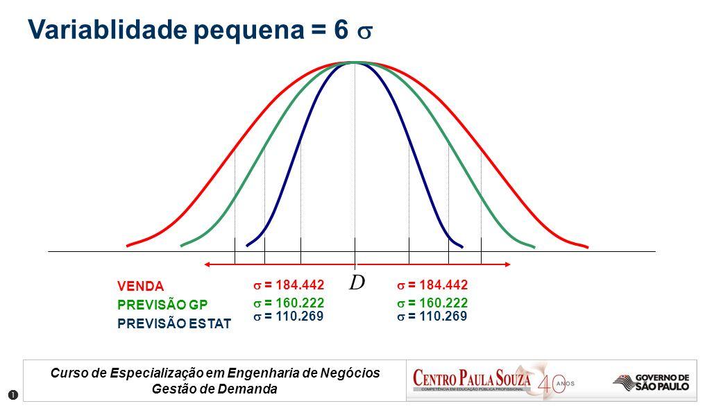 Curso de Especialização em Engenharia de Negócios Gestão de Demanda VENDA PREVISÃO GP PREVISÃO ESTAT = 184.442 = 160.222 = 110.269 = 184.442 = 110.269