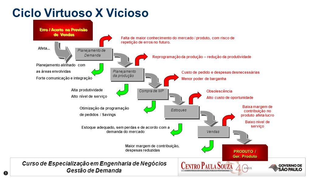 Curso de Especialização em Engenharia de Negócios Gestão de Demanda Ciclo Virtuoso X Vicioso Erro / Acerto na Previsão de Vendas de Vendas Reunião Exe