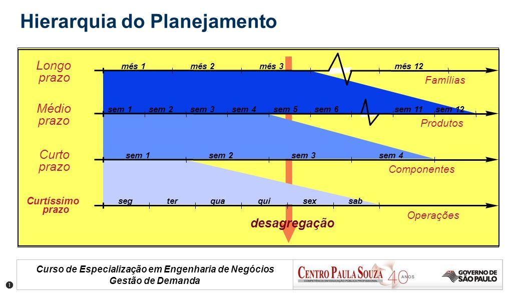 Curso de Especialização em Engenharia de Negócios Gestão de Demanda Hierarquia do Planejamento mês 1mês 12mês 3mês 2 sem 1sem 2sem 3sem 4sem 5sem 6sem