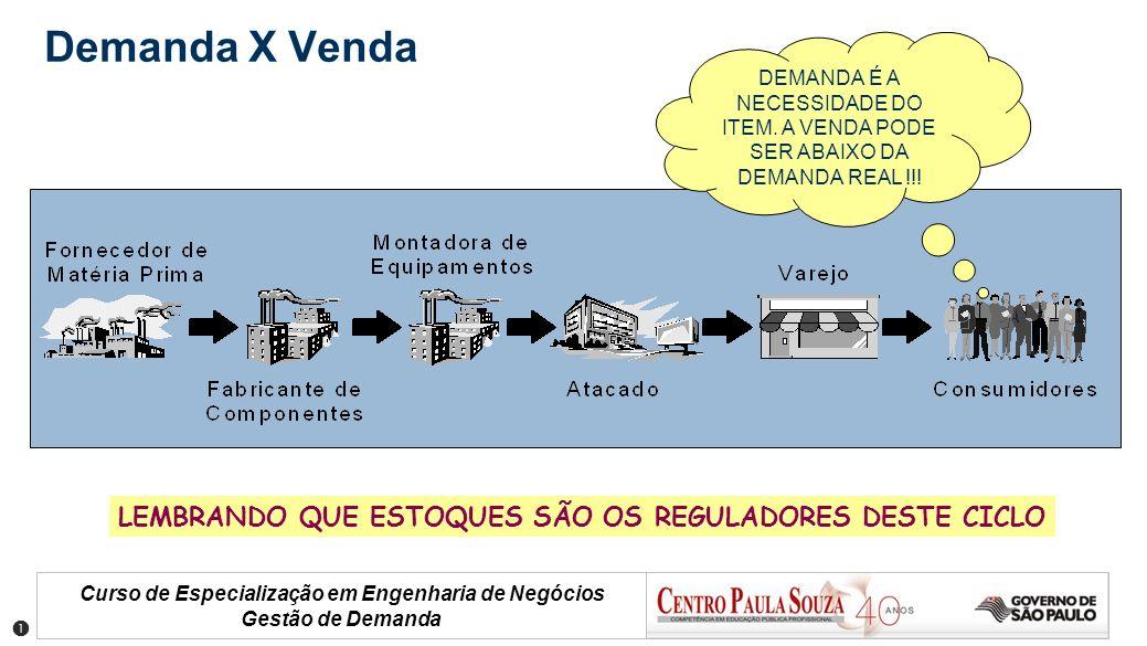 Curso de Especialização em Engenharia de Negócios Gestão de Demanda Demanda X Venda DEMANDA É A NECESSIDADE DO ITEM. A VENDA PODE SER ABAIXO DA DEMAND