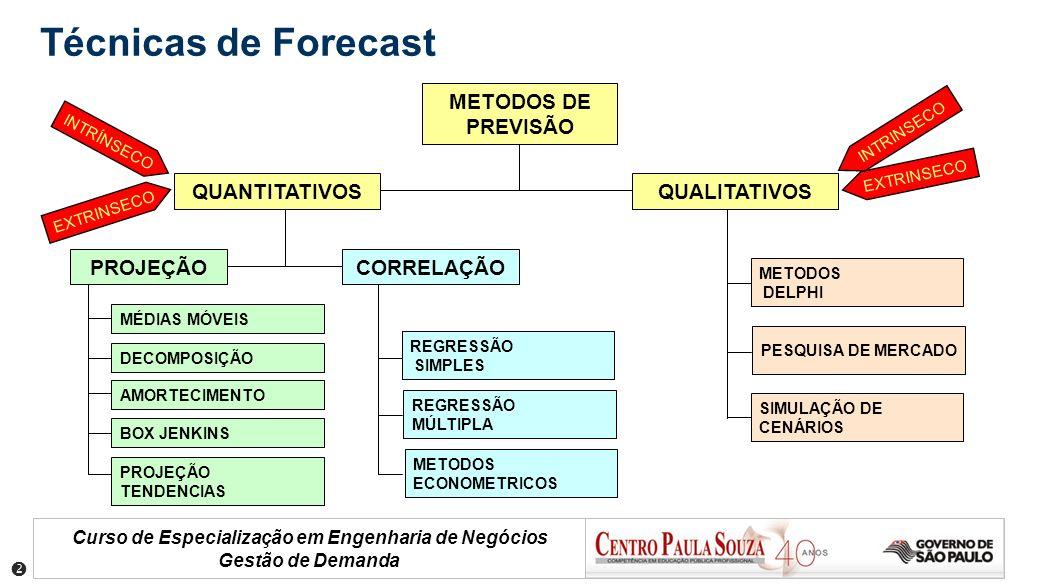 Curso de Especialização em Engenharia de Negócios Gestão de Demanda Técnicas de Forecast METODOS DE PREVISÃO QUANTITATIVOSQUALITATIVOS MÉDIAS MÓVEIS P