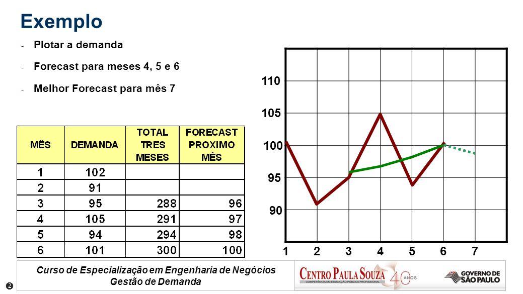 Curso de Especialização em Engenharia de Negócios Gestão de Demanda Exemplo 90 95 100 105 110 1234567 - Plotar a demanda - Forecast para meses 4, 5 e