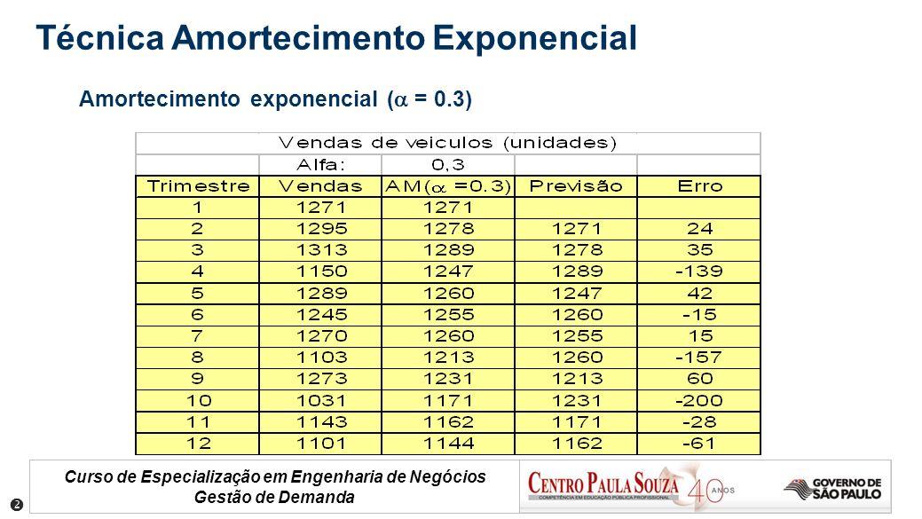 Curso de Especialização em Engenharia de Negócios Gestão de Demanda Amortecimento exponencial ( = 0.3) Técnica Amortecimento Exponencial