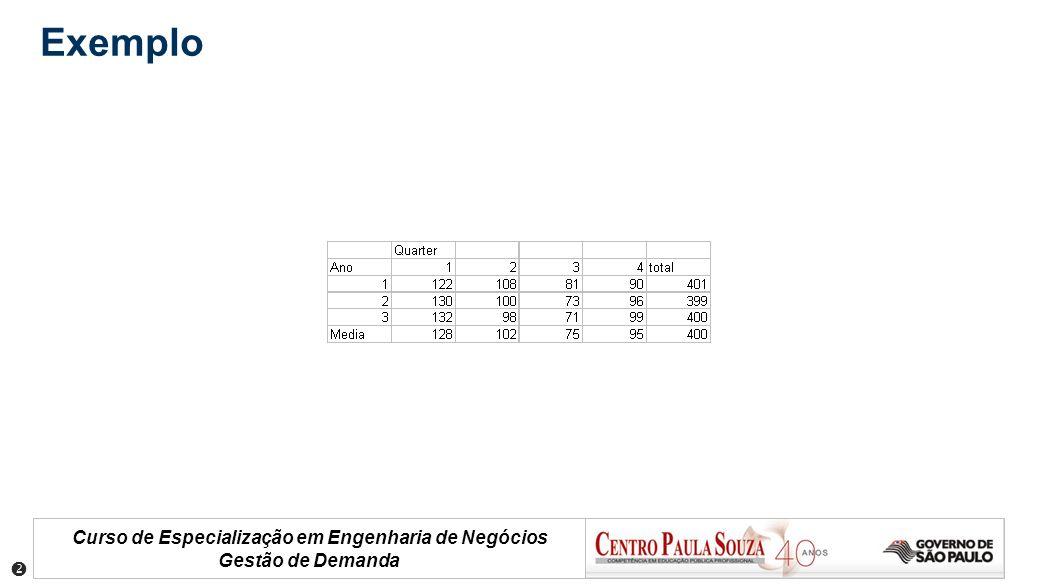 Curso de Especialização em Engenharia de Negócios Gestão de Demanda Exemplo